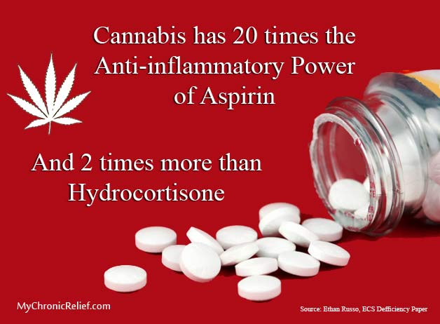 Cannabis vs. Aspirin Pills