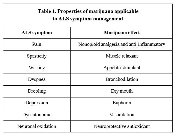 Cannabis ALS Chart